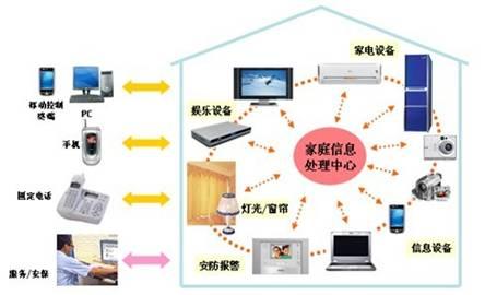 信息技术在家庭生活方面的应用_